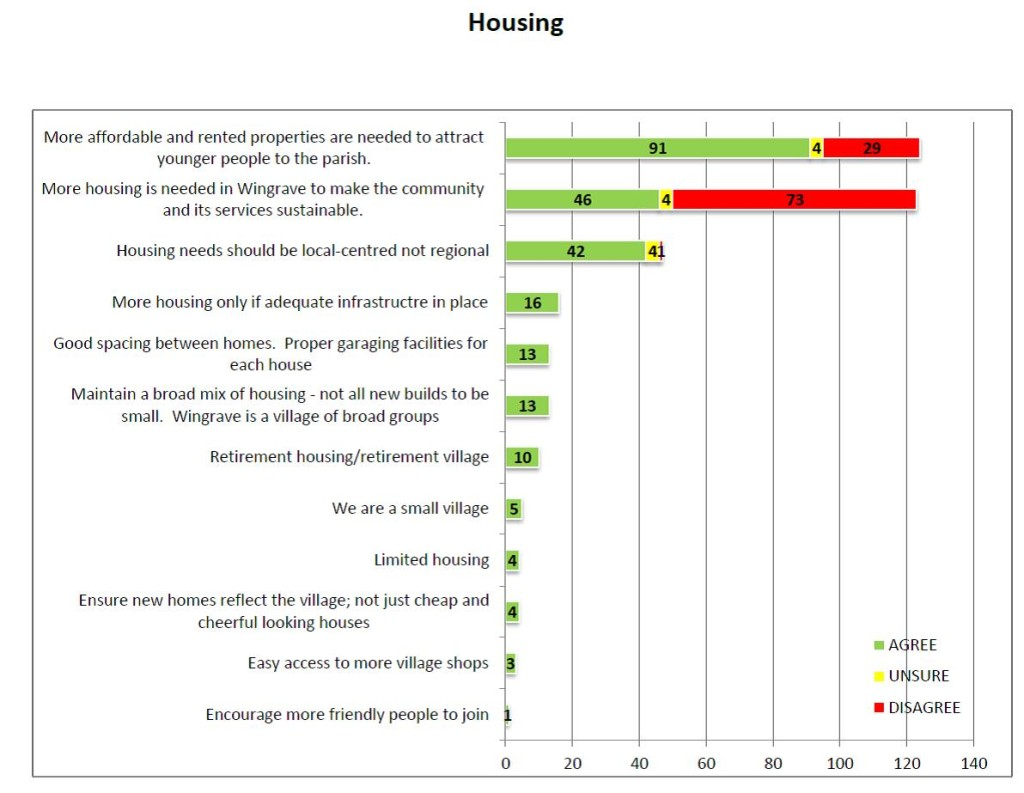 Figure 1 Opinions Housing Strategy