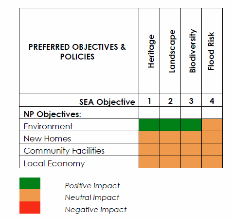 PREFERRED OBJECTIVES & POLICIES