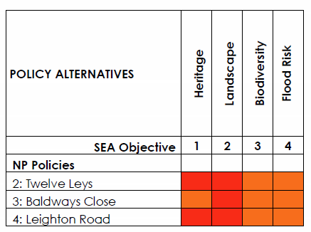 Table D - Assessment of Plan Policy Alternatives (Policies 2 - 4)