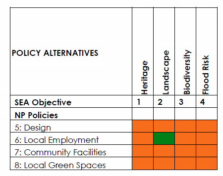 Table E - Assessment of Plan Policy Alternatives (Policies 5 to 8)